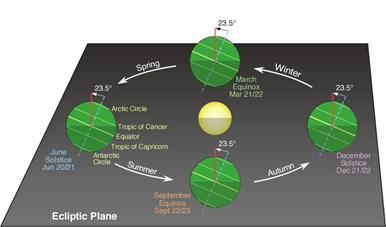 Ecliptic_plane