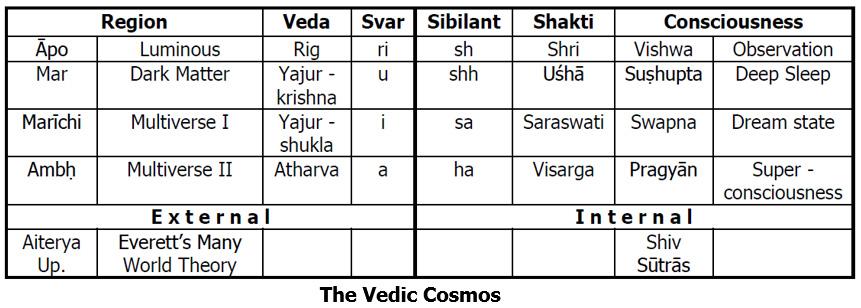 The-Vadic-Cosmos