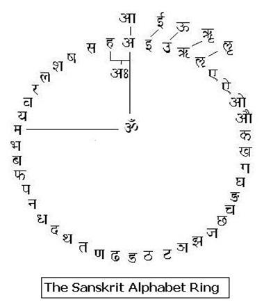 sanskrit-alphabet-ring