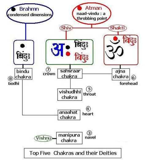 top-five-chakras