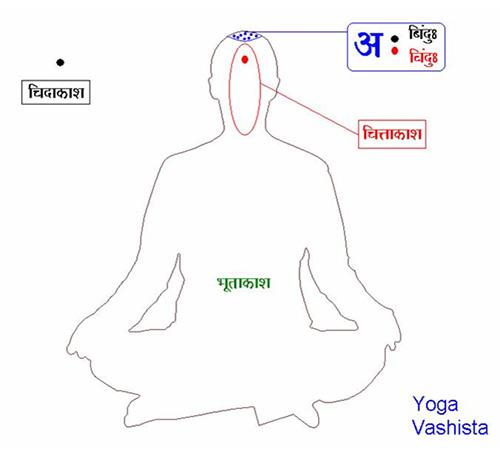 yoga-vashista